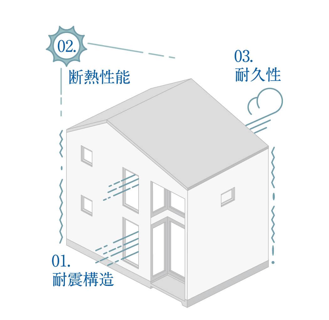 STRUCTURAL DESIGNラ・カーサの構造設計